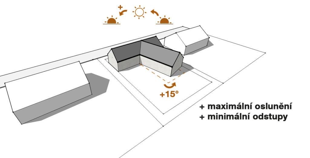 Schéma oslunění a využití pozemku